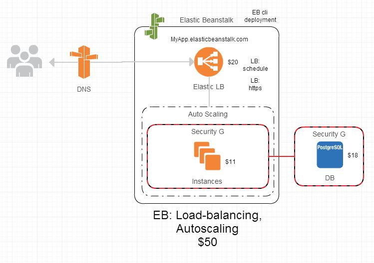 AWS architecture with LB